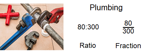 For plumbing, the ratio is 80 to 300 and the fraction is 80 over 300