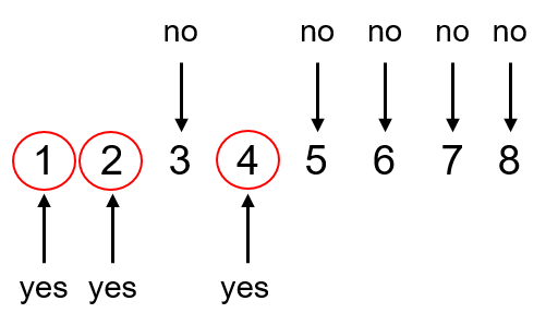 The numbers 1, 2, and 4 can go into both 8 and 12. Numbers 3, 5, 6, 7, and 8 cannot