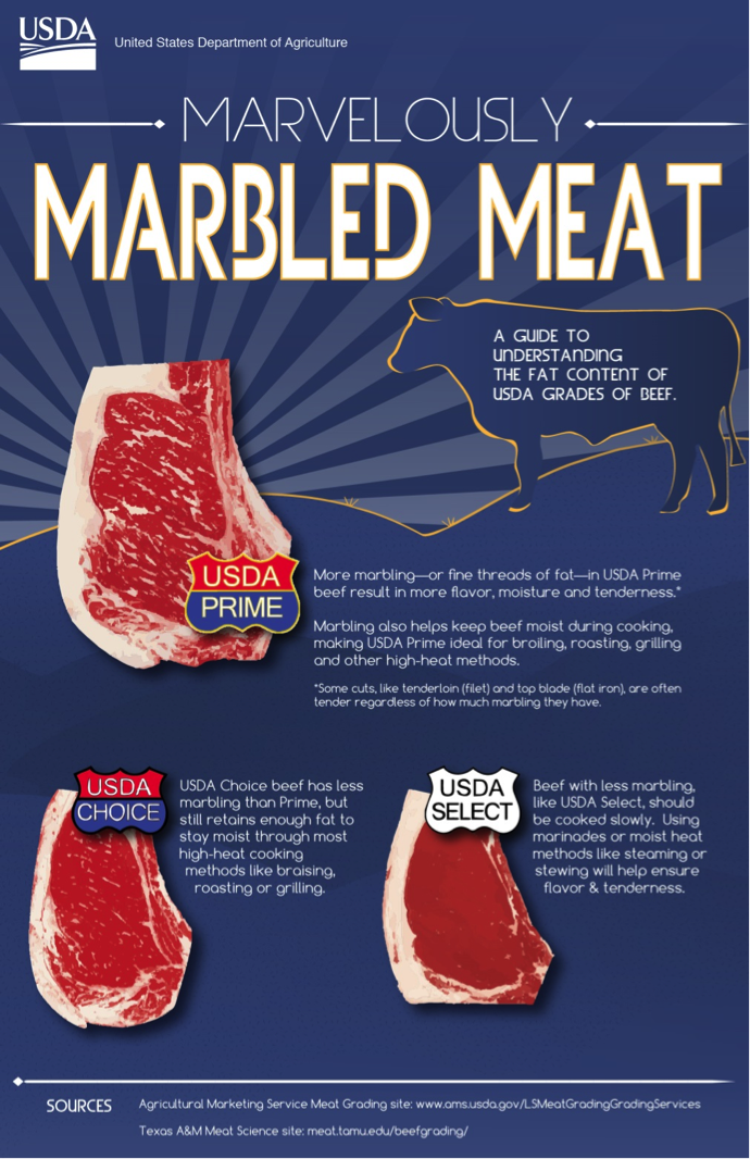 Composition Of Meat  Meat Cutting And Processing For Food Service Figure  Poster Indicating Marbling In Usda Beef Grades Image By Us  Department Of Agriculture