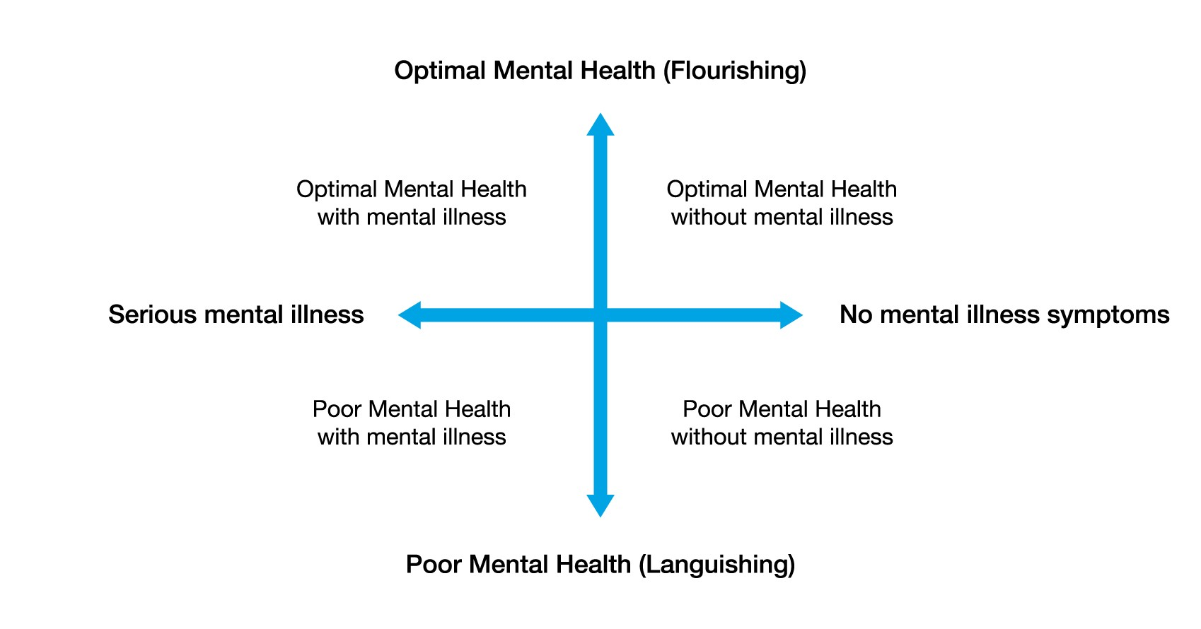 A diagram representing the dual-continuum model of mental health. Image described in following paragraph.
