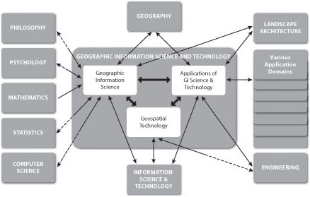Diagram showing components of the field of Geographic Information Science and Technology and its relations to other fields.