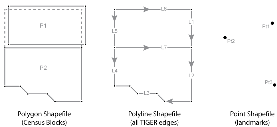 Diagram illustrating geometric primitives of the Shapefile format