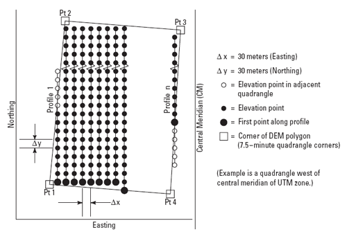 Schematic illustration of elevation profiles in a USGS digital elevation model