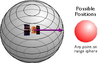 Diagram showing sphere around a GPS satellite representing all possible locations a GPS receiver could be