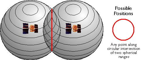 Diagram showing spheres around 2 GPS satellites representing all possible locations along the circular intersection where GPS receiver could be