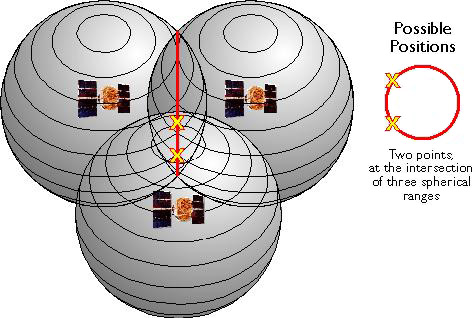 Diagram showing spheres around 3 GPS satellites showing the two possible locations along the circular intersections where a GPS receiver could be
