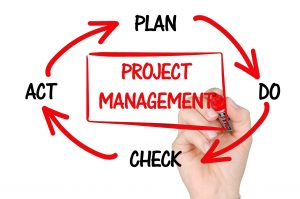 The cycle of project management: Plan, Do, Check, Act, and Plan again