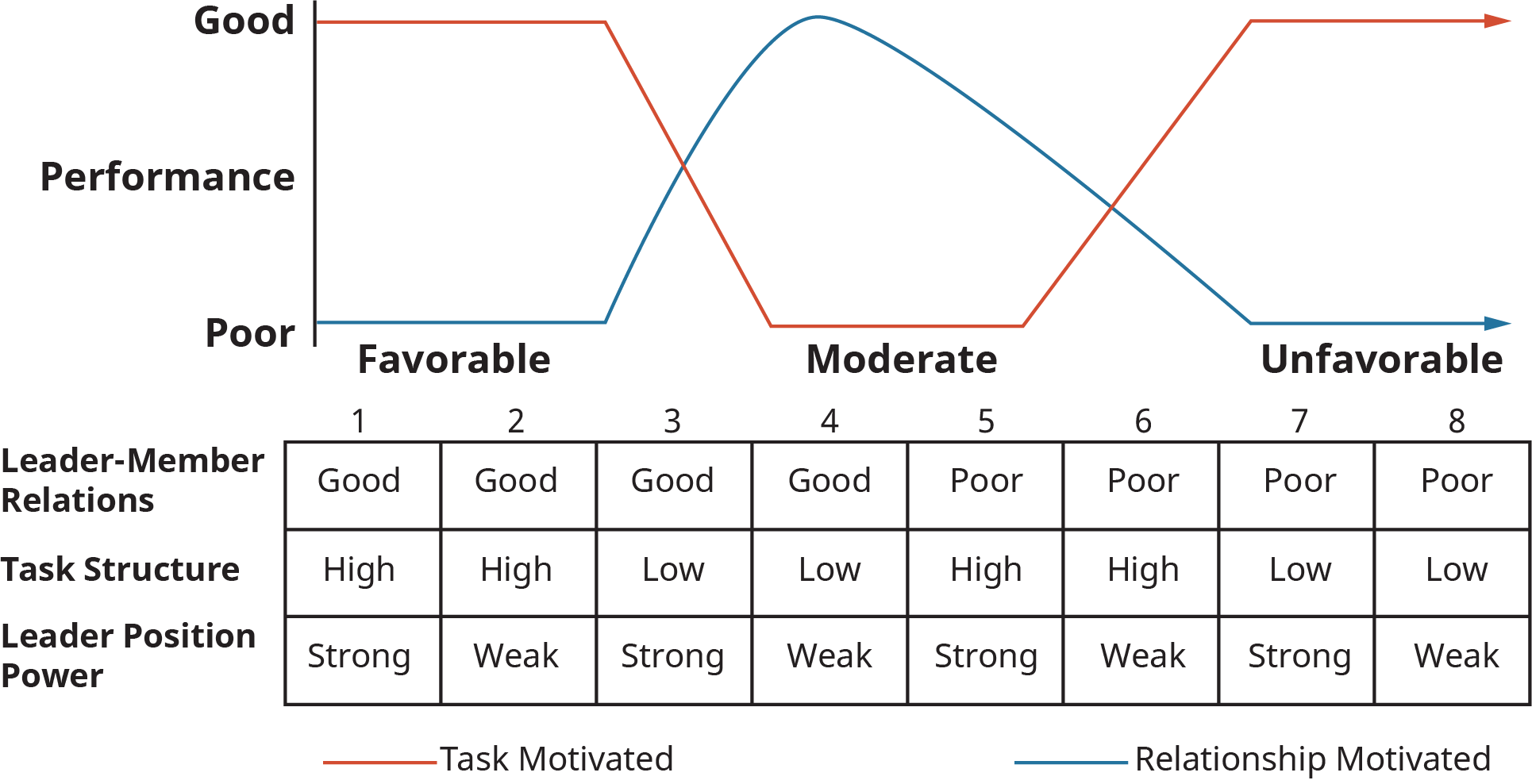 A graphical representation plots the contingency model of leader-situation matches.