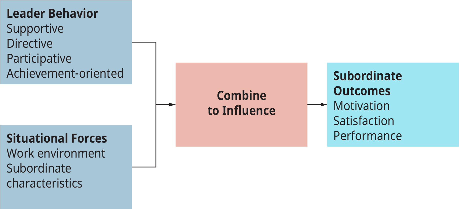 A diagram illustrates the path-goal leadership model based on leadership behavior and situational forces