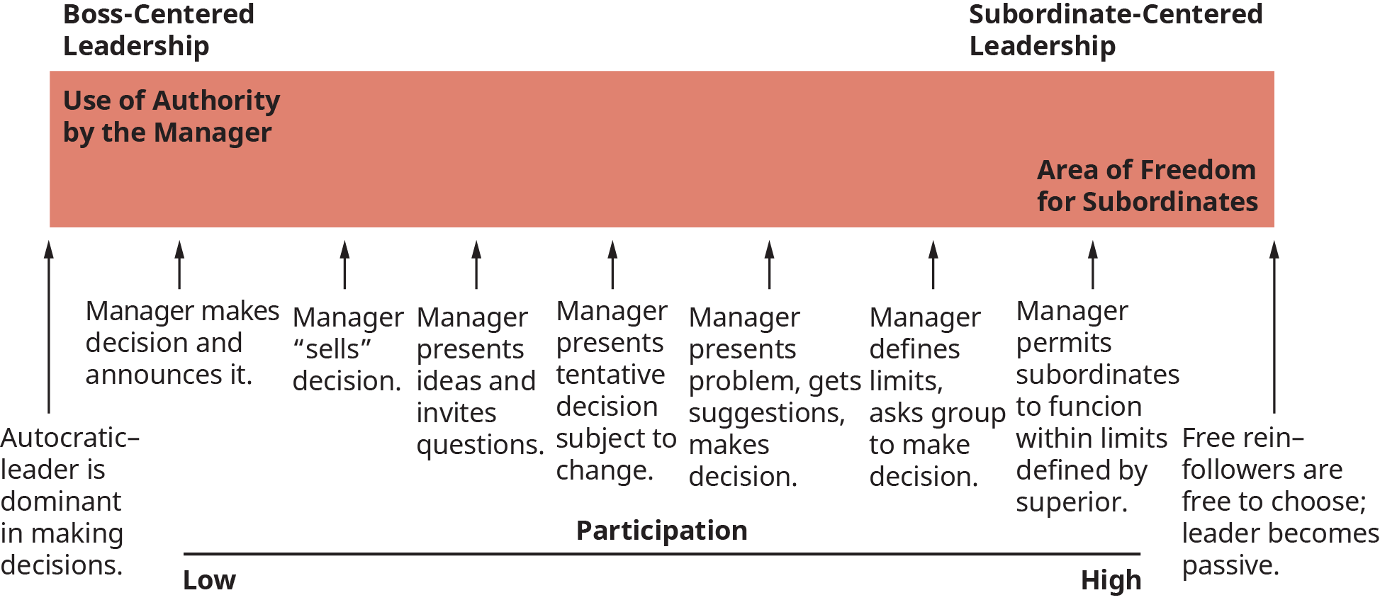 A diagram illustrates the continuum of leadership behavior given by Tannenbaum and Schmidt.