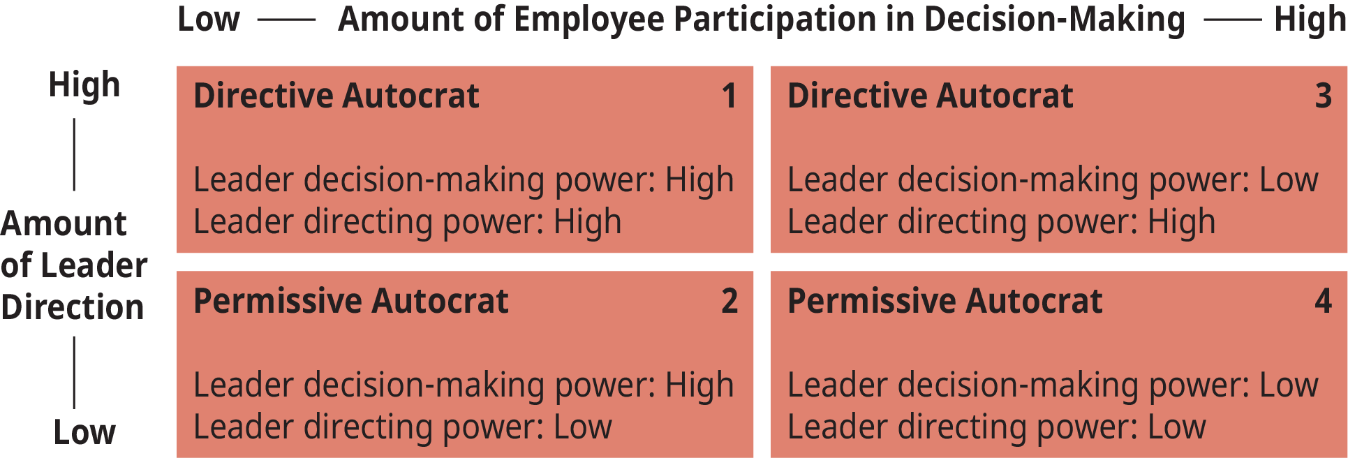 """A diagram shows the matrix of the """"Directive/Permissive Leadership Styles"""" depicting four different leadership styles."""