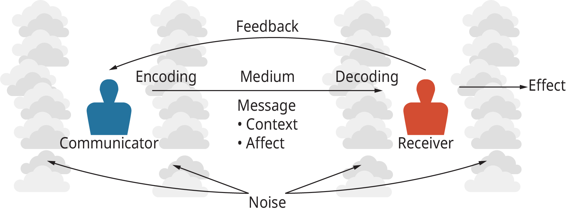 An illustration shows the process of dissemination of information through the basic model of communication.