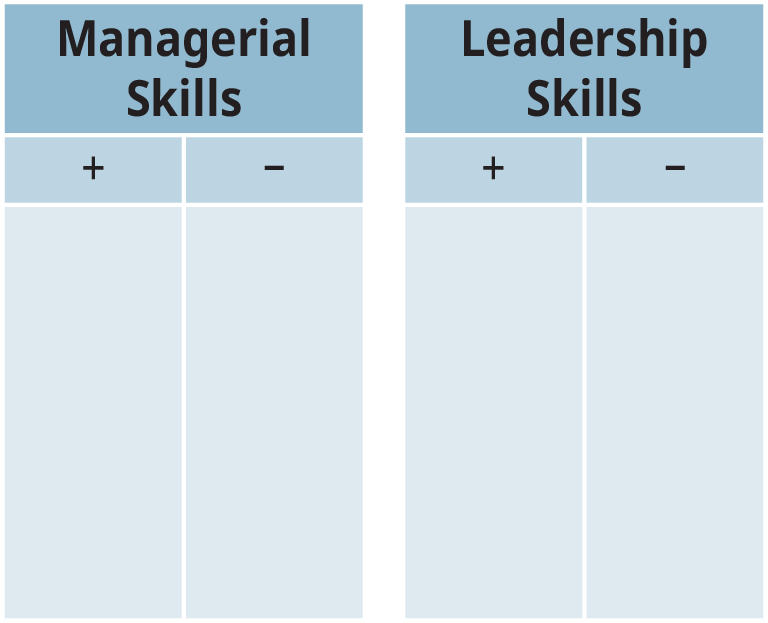 "An illustration shows two T-accounts, titled ""Managerial Skills"" and ""Leadership Skills,"" respectively, featuring positive attributes (denoted by a plus sign) on the left and negative attributes (denoted by a minus sign) on the right."
