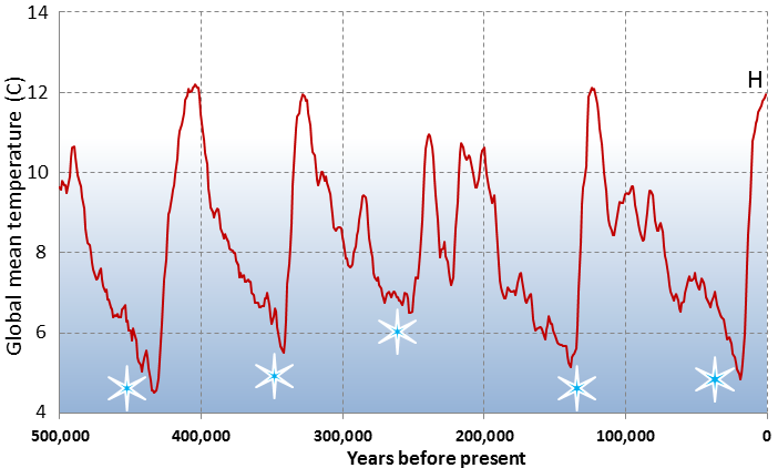 Following each glacial period, global mean tempurature spiked before falling again.