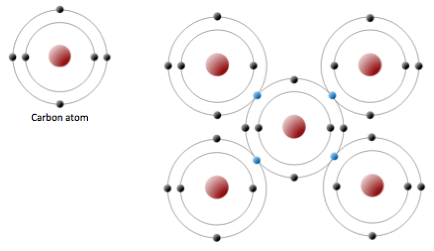 Carbon covalent bond. Image description available.