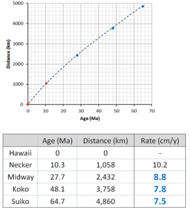 Pacific Plate rates of motion [SE]