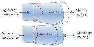 Glacial advance (top) and retreat (bottom) [SE]