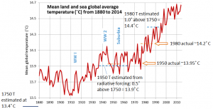 SE from data at NASA at: http://data.giss.nasa.gov/gistemp/tabledata_v3/GLB.Ts+dSST.txt