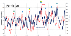 [SE using climate data from Environment Canada, and ENSO data from: http://www.esrl.noaa.gov/psd/enso/mei/table.html]