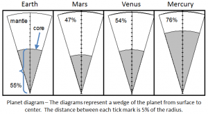The percent of a planet's radius that is the core: Earth, 55%; Mars, 47%; Venus, 54%; Mercury, 76%