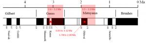 Dating based on magnetic-reversal chronology