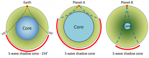 Planet A has a large core, planet b has a small core.