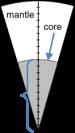The radius of Earth's core is 55% of Earth's total radius