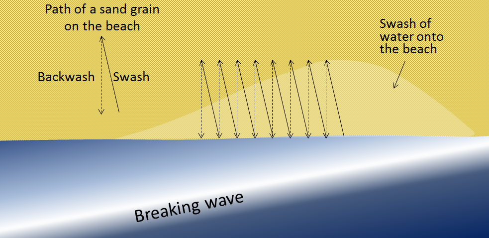 Particles on a beach move in a zigzag pattern from the swash and backwash of water from breaking waves