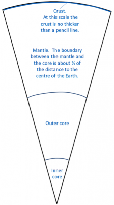 Crust: At this scale the crust is no thicker than a pencil line. Mantle. The boundary between the mantle and the core is about 1/2 of the distance to the centre of the Earth. Outer Core and Inner Core.