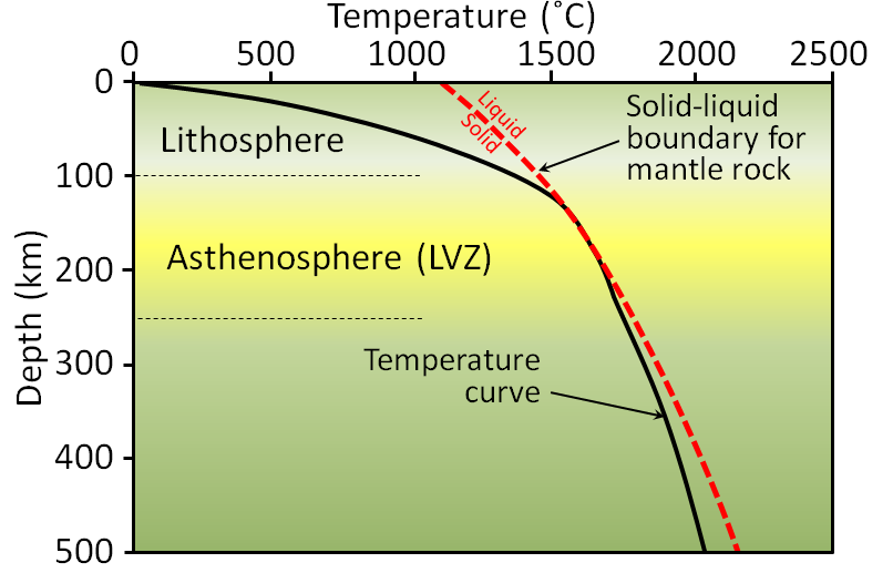 9 2 The Temperature Of Earth S Interior Physical Geology