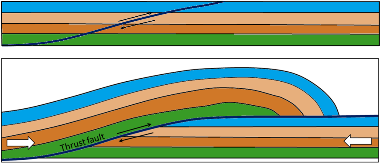 Thrust Fault Diagram Electrical Drawing Wiring Diagram