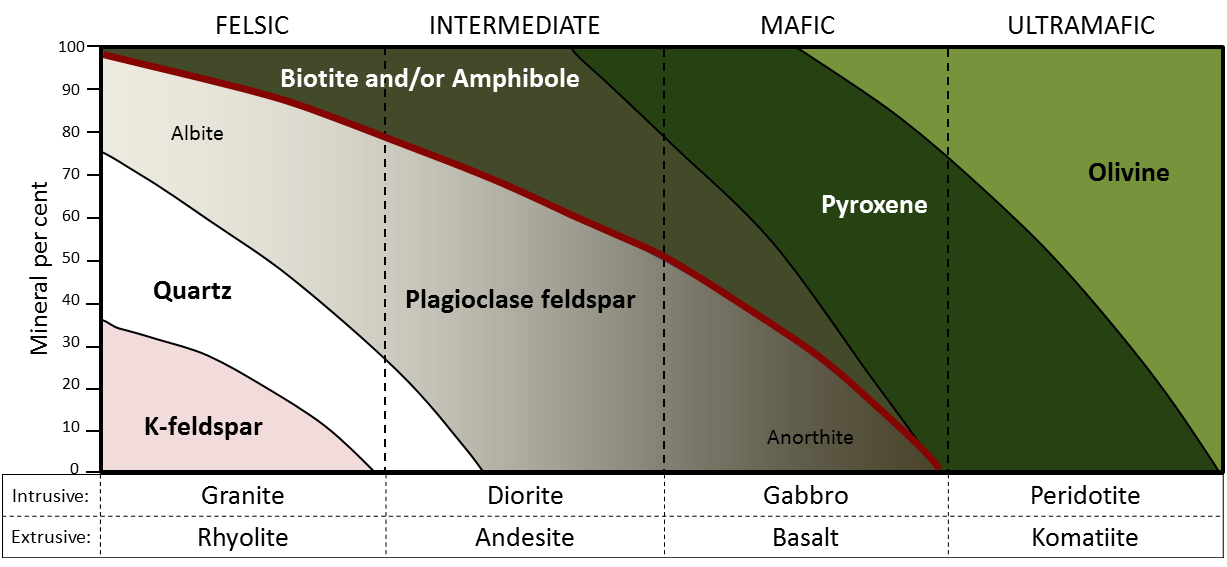 34 Classification Of Igneous Rocks Physical Geology