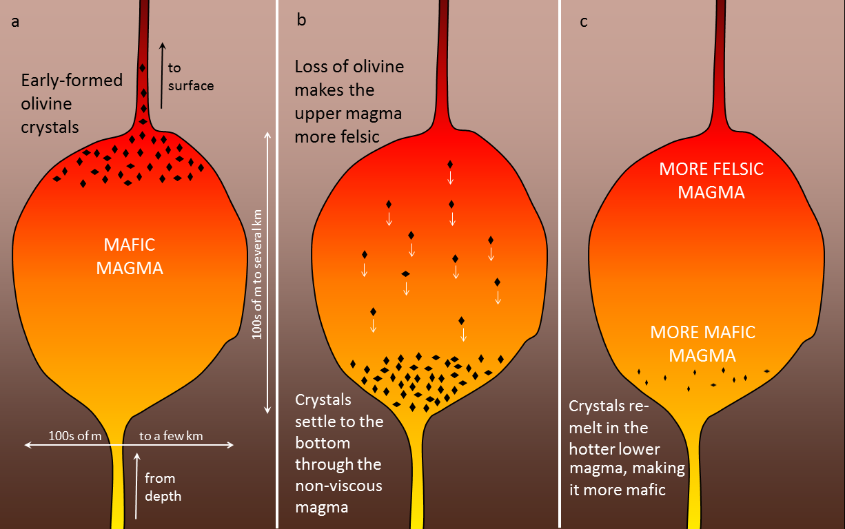 33 Crystallization Of Magma Physical Geology