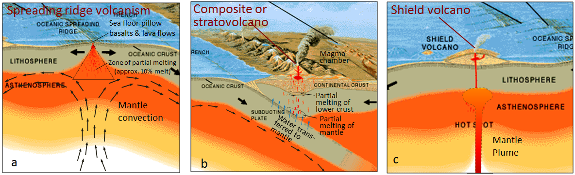Figure 4.4 The processes that lead to volcanism in the three main volcanic settings on Earth  sc 1 st  BC Open Textbooks & 4.1 Plate Tectonics and Volcanism \u2013 Physical Geology