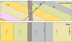 Vertical cross section (above), map view (below) [SE]