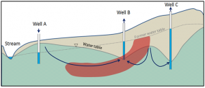 Implications of pumping from wells B and C and injecting into well A [SE]