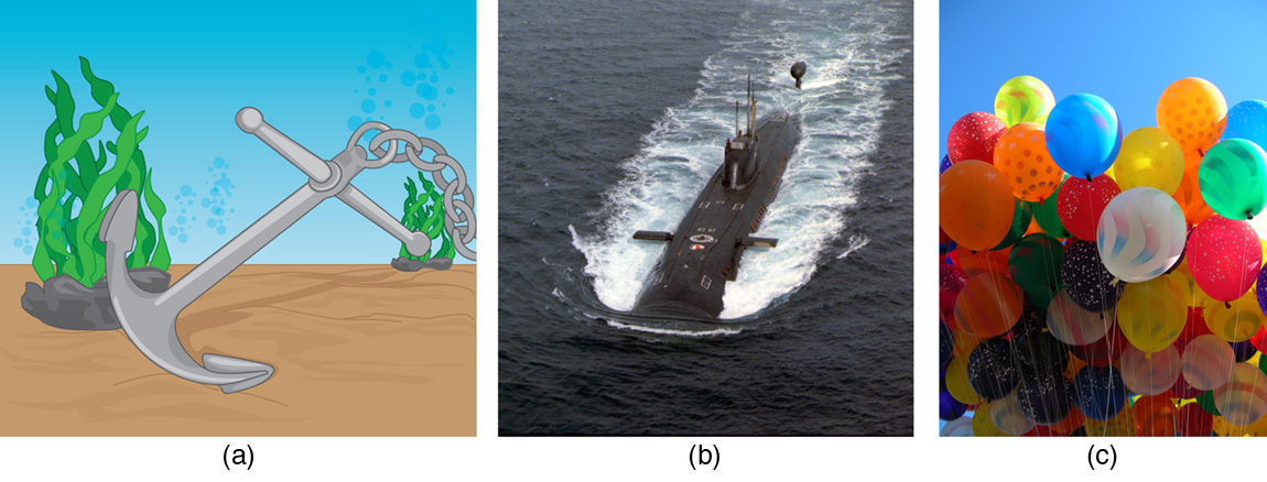 In figures a and b, an anchor and submarine experience buoyancy due to water. In figure c, helium-filled balloons float due to the buoyancy of air.