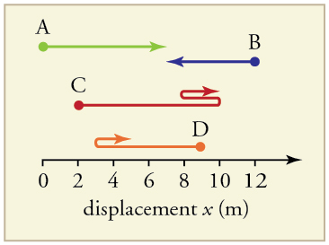 displacement college physics