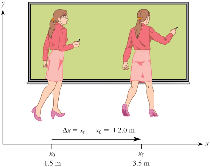 The initial and final position of a professor as she moves to the right while writing on a whiteboard. Her initial position is 1 point 5 meters. Her final position is 3 point 5 meters. Her displacement is given by the equation delta x equals x sub f minus x sub 0 equals 2 point 0 meters.