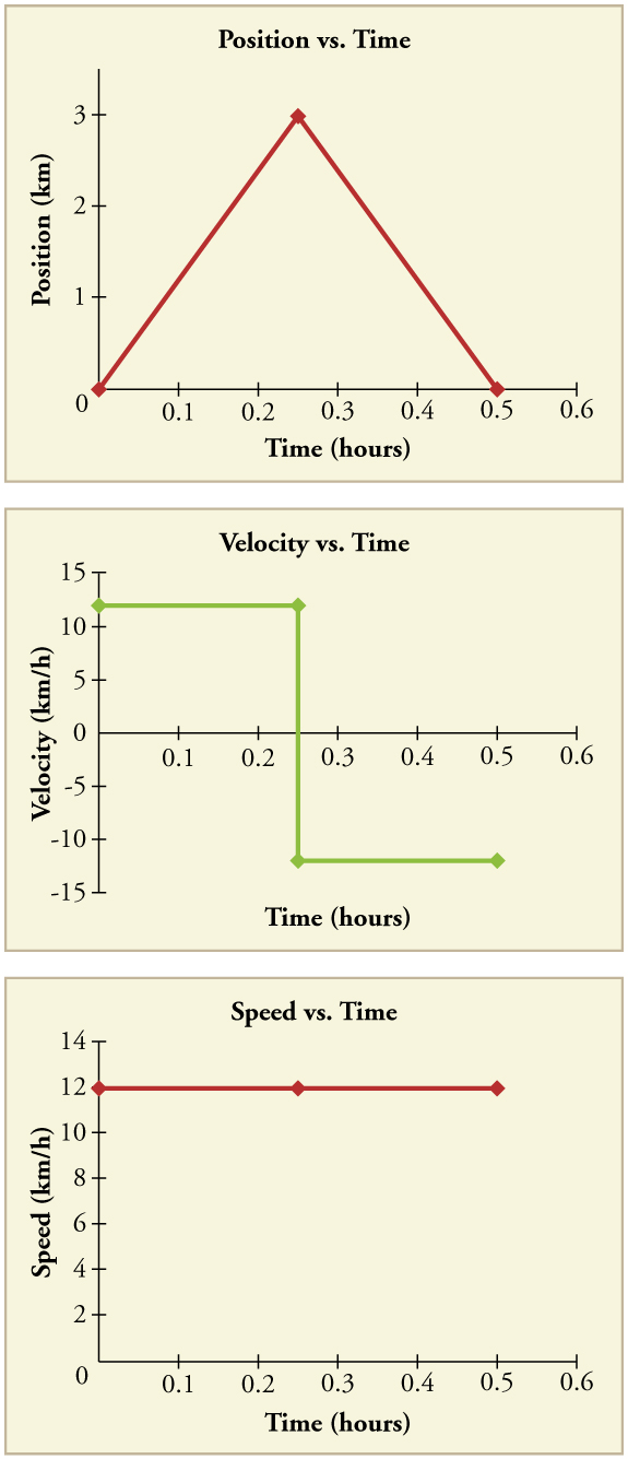 Time Velocity And Speed College Physics