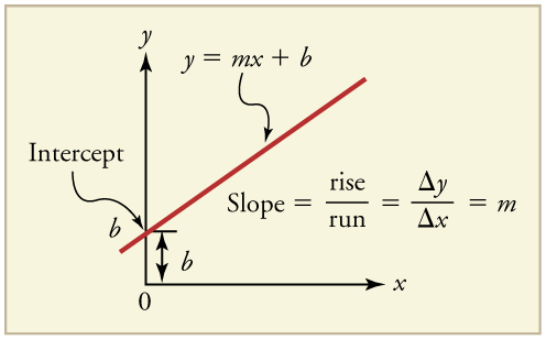 Graph of a straight-line sloping up at about 40 degrees.