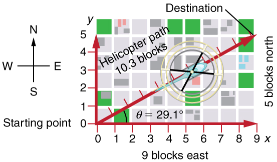 A graph is shown. On the axes the scale is set to one block is equal to one unit. A helicopter starts moving from the origin at an angle of twenty nine point one degrees above the x axis. The current position of the helicopter is ten point three blocks along its line of motion. The destination of the helicopter is the point which is nine blocks in the positive x direction and five blocks in the positive y direction. The positive direction of the x axis is east and the positive direction of the y axis is north.