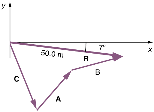 In this figure a vector C with a negative slope is drawn from the origin. Then from the head of the vector C another vector A with positive slope is drawn and then another vector B with negative slope from the head of the vector A is drawn. From the tail of the vector C a vector R of magnitude of fifty point zero meters and with negative slope of seven degrees is drawn. The head of this vector R meets the head of the vector B. The vector R is known as the resultant vector.