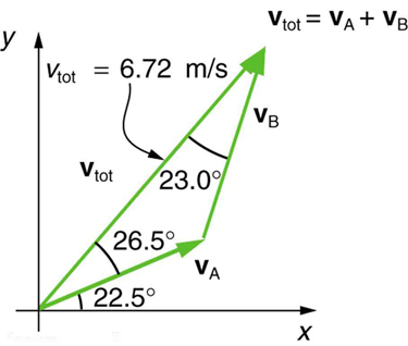 Vector addition and subtraction graphical methods college physics on the graph velocity vector v sub a begins at the origin and is inclined to ccuart Image collections