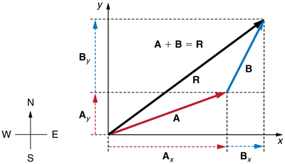 Two vectors A and B are shown. The tail of the vector B is at the head of vector A and the tail of the vector A is at origin. Both the vectors are in the first quadrant. The resultant R of these two vectors extending from the tail of vector A to the head of vector B is also shown. The horizontal and vertical components of the vectors A and B are shown with the help of dotted lines. The vectors labeled as A sub x and A sub y are the components of vector A, and B sub x and B sub y as the components of vector B..