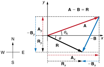In this figure, the subtraction of two vectors A and B is shown. A red colored vector A is inclined at an angle theta A to the positive of x axis. From the head of vector A a blue vector negative B is drawn. Vector B is in west of south direction. The resultant of the vector A and vector negative B is shown as a black vector R from the tail of vector A to the head of vector negative B. The resultant R is inclined to x axis at an angle theta below the x axis. The components of the vectors are also shown along the coordinate axes as dotted lines of their respective colors.