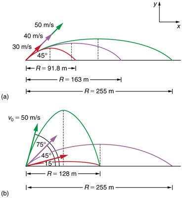Projectile Motion – College Physics