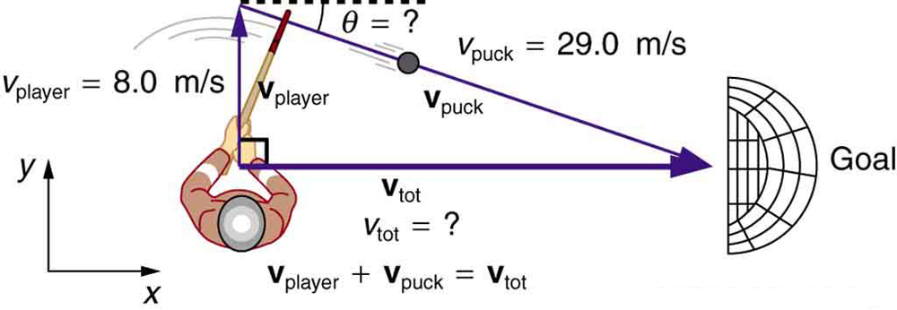 An ice hockey player is moving across the rink with velocity v player towards north direction. The goal post is in east direction. To hit the goal the hockey player must hit with velocity of puck v puck making an angle theta with the horizontal axis so that its direction is towards south east.
