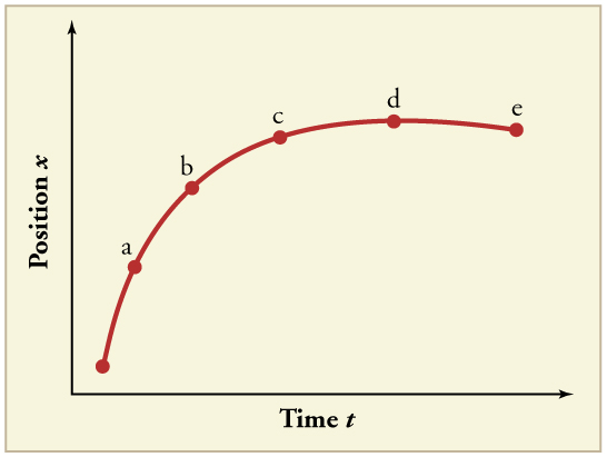 Line graph of position versus time with 5 points labeled: a, b, c, d, and e. The slope of the line changes. It begins with a positive slope that decreases over time until around point d, where it is flat. It then has a slightly negative slope.
