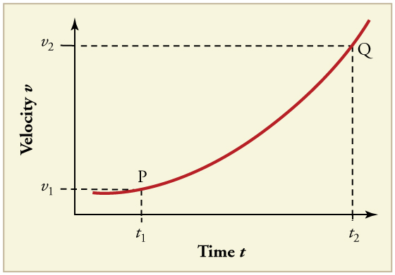 Line graph of velocity over time with two points labeled. Point P is at v 1 t 1. Point Q is at v 2 t 2. The line has a positive slope that increases over time.